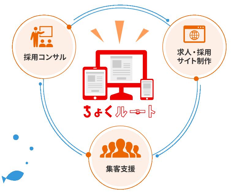 採用コンサル、求人・採用 サイト制作、集客支援